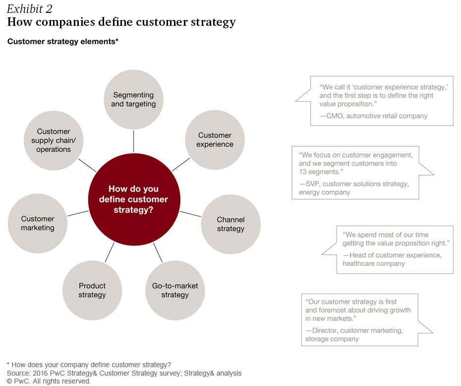 Your Company S Customer Strategy A Path To Delivering Distinctive