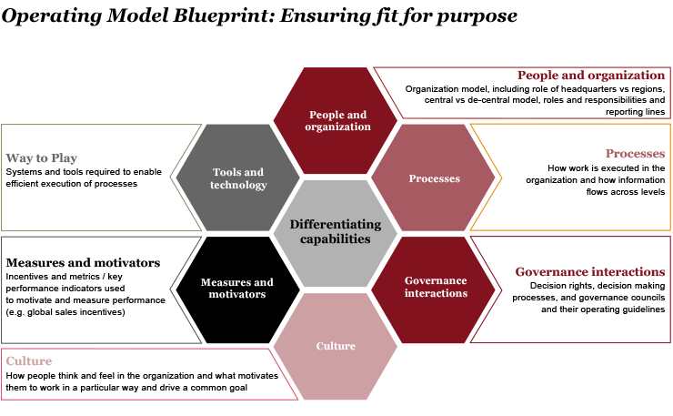What Is A Business Operating Model